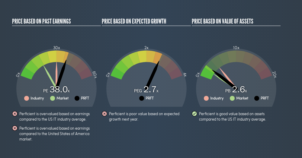 NasdaqGS:PRFT Price Estimation Relative to Market, March 13th 2019