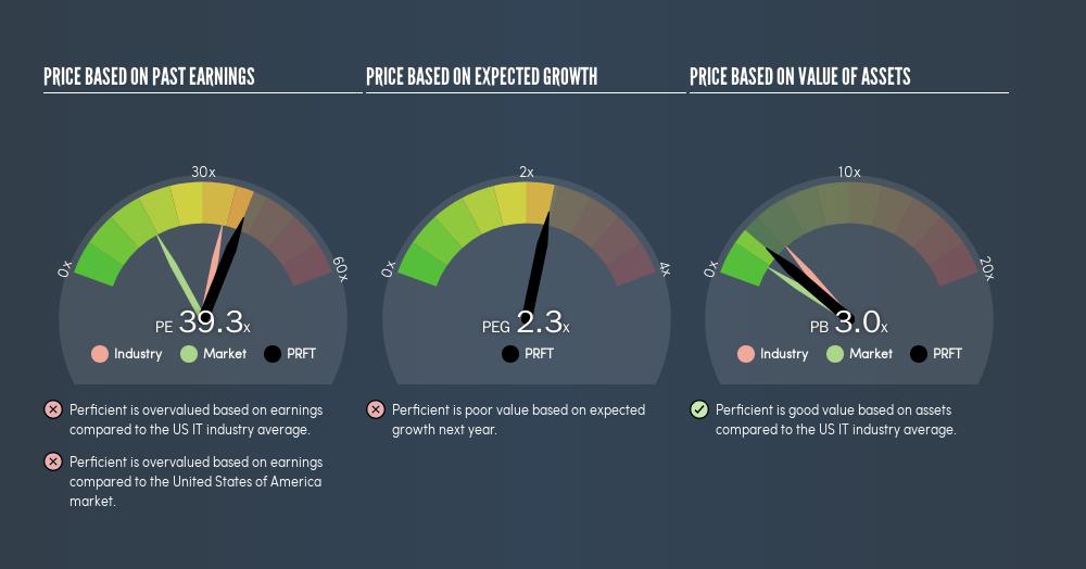 NasdaqGS:PRFT Price Estimation Relative to Market, June 17th 2019