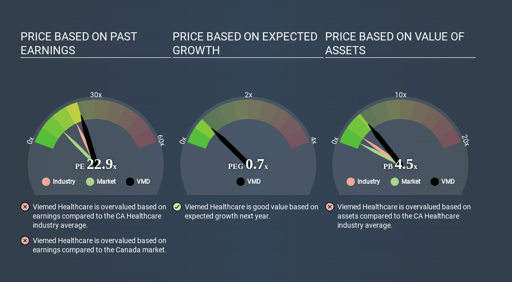 TSX:VMD Price Estimation Relative to Market April 8th 2020