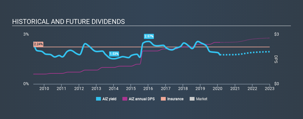 NYSE:AIZ Historical Dividend Yield, February 16th 2020