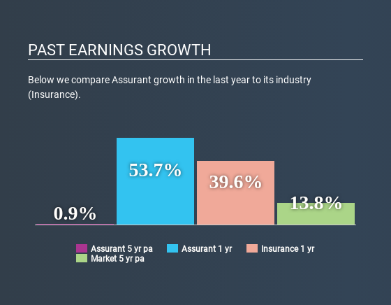 NYSE:AIZ Past Earnings Growth April 21st 2020