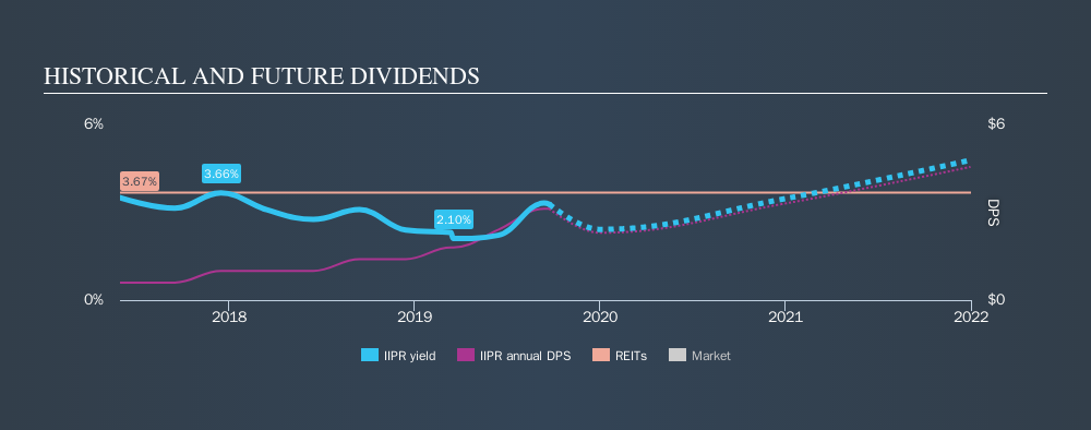 NYSE:IIPR Historical Dividend Yield, September 23rd 2019