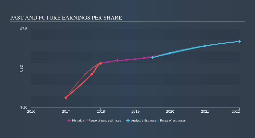 NYSE:IIPR Past and Future Earnings, October 10th 2019