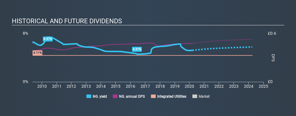 LSE:NG. Historical Dividend Yield, March 10th 2020