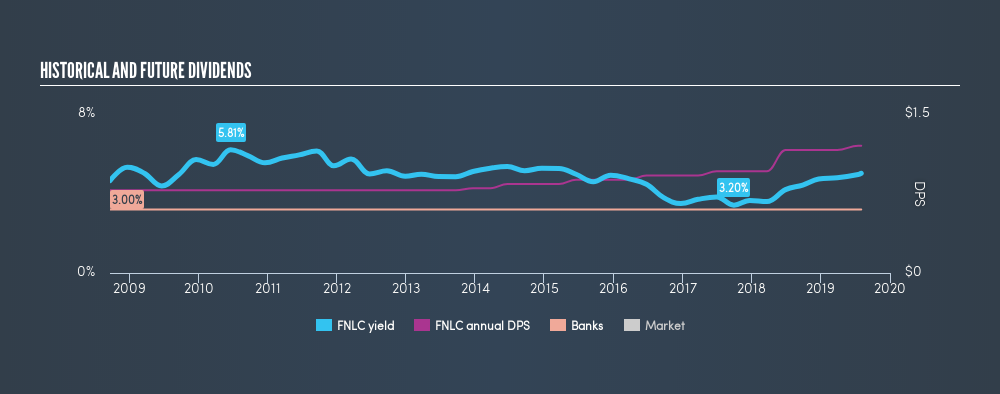 NasdaqGS:FNLC Historical Dividend Yield, August 2nd 2019