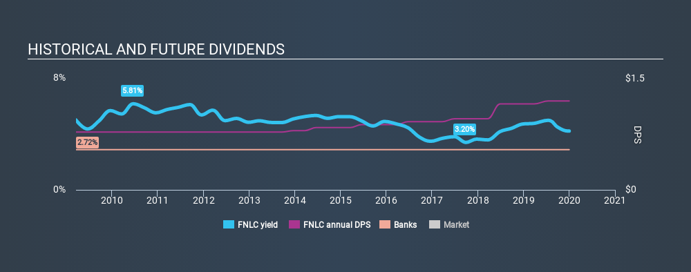 NasdaqGS:FNLC Historical Dividend Yield, January 1st 2020