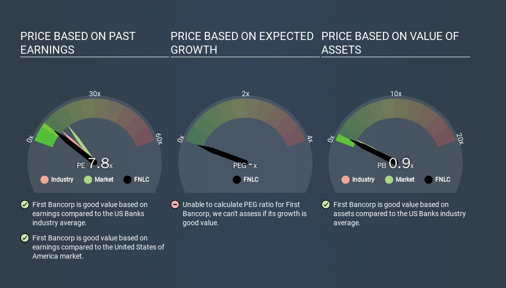 NasdaqGS:FNLC Price Estimation Relative to Market, March 13th 2020