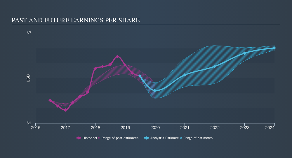 NYSE:XOM Past and Future Earnings, September 27th 2019