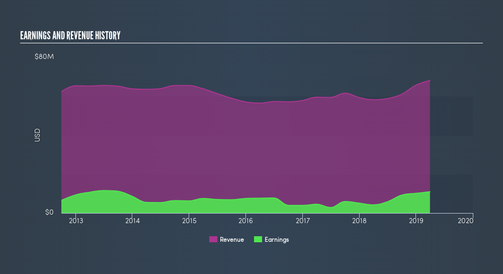 NasdaqGS:CWCO Income Statement, July 16th 2019