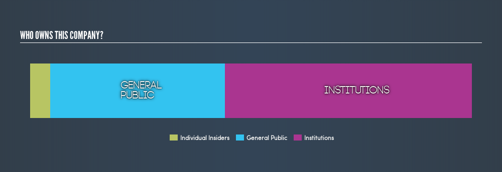 NasdaqGS:CWCO Ownership Summary, July 16th 2019
