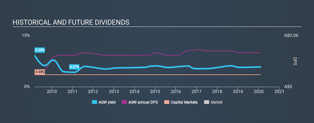 ASX:ASW Historical Dividend Yield, February 1st 2020