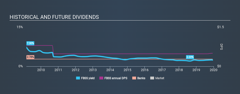 NasdaqCM:FBSS Historical Dividend Yield, December 8th 2019