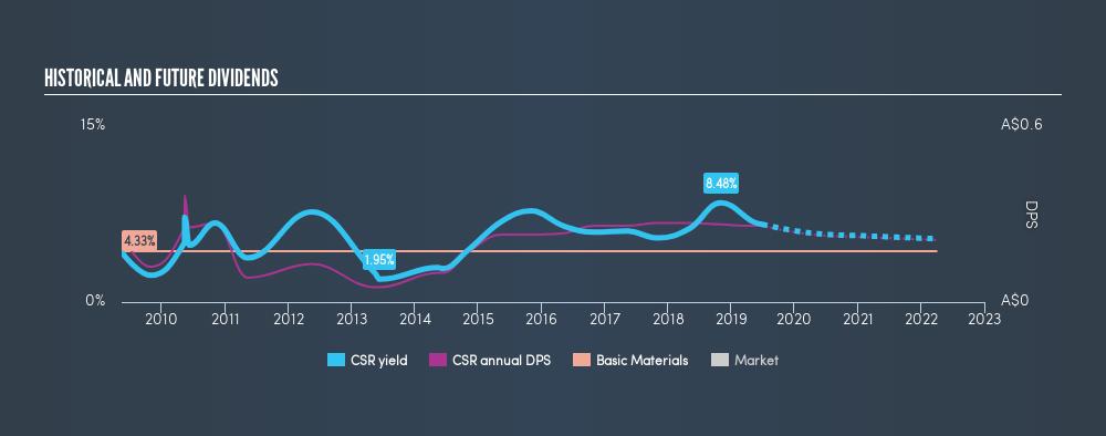 ASX:CSR Historical Dividend Yield, June 28th 2019