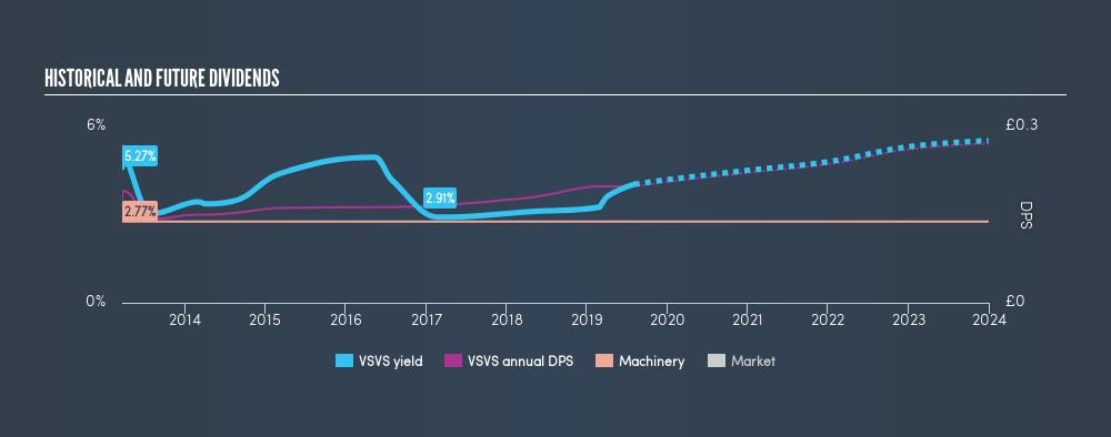 LSE:VSVS Historical Dividend Yield, August 4th 2019