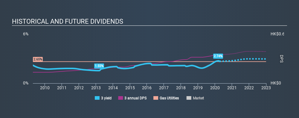 SEHK:3 Historical Dividend Yield April 6th 2020