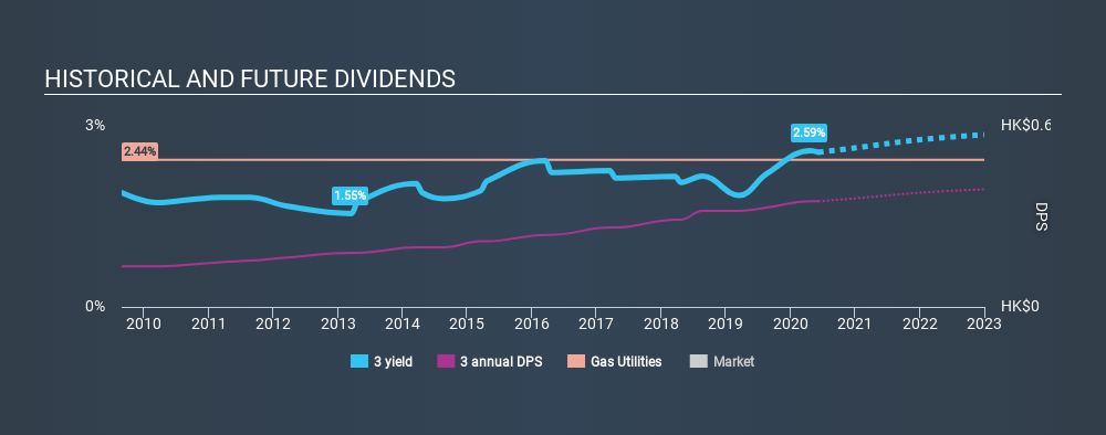 SEHK:3 Historical Dividend Yield June 7th 2020