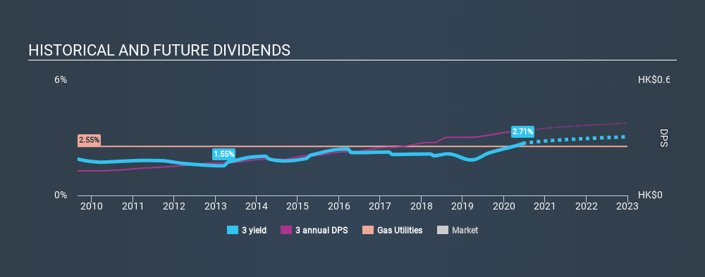 SEHK:3 Historical Dividend Yield July 9th 2020
