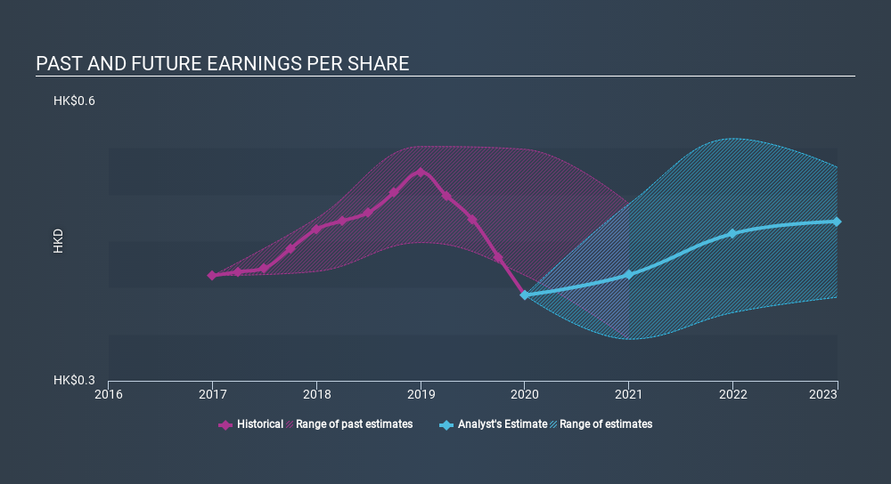 SEHK:3 Past and Future Earnings June 20th 2020