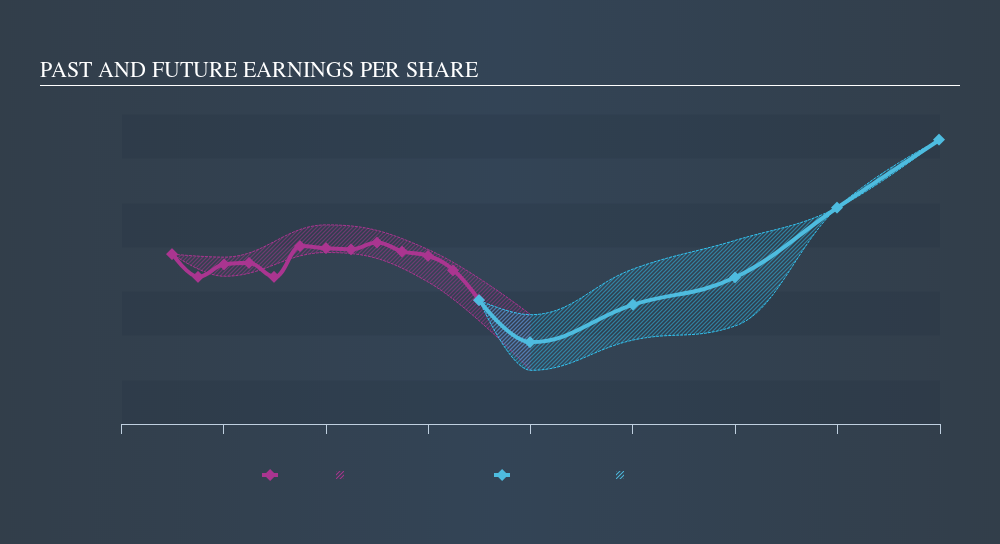 XTRA:CON Past and Future Earnings, November 12th 2019