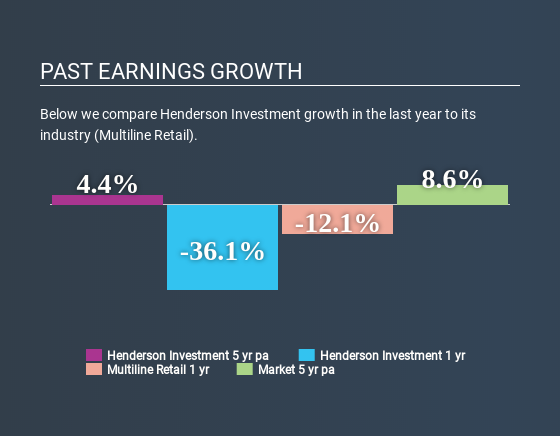 SEHK:97 Past Earnings Growth May 21st 2020