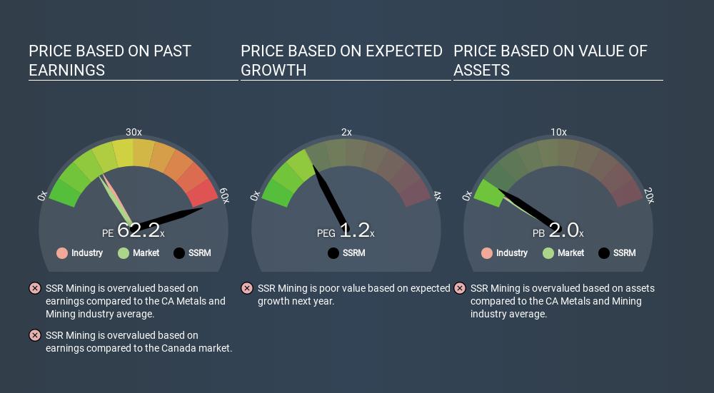 TSX:SSRM Price Estimation Relative to Market, January 21st 2020