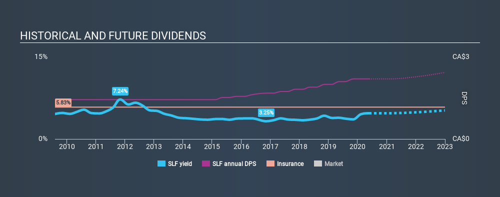 TSX:SLF Historical Dividend Yield May 23rd 2020
