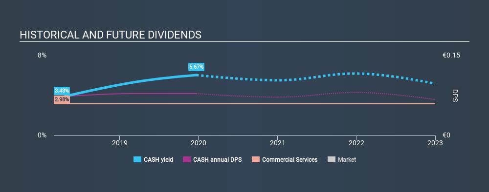 BME:CASH Historical Dividend Yield, December 21st 2019