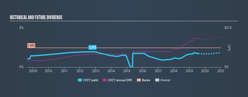 NasdaqCM:CVCY Historical Dividend Yield, July 28th 2019
