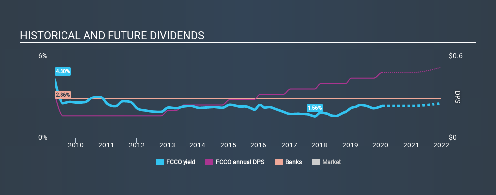 NasdaqCM:FCCO Historical Dividend Yield, January 26th 2020