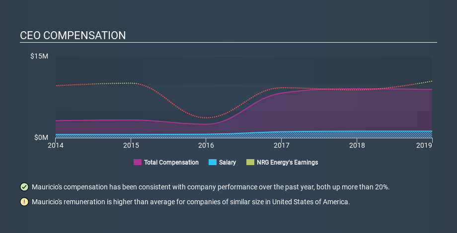 NYSE:NRG CEO Compensation, March 2nd 2020