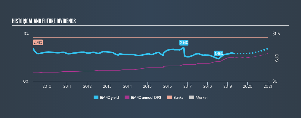 NasdaqCM:BMRC Historical Dividend Yield, April 22nd 2019