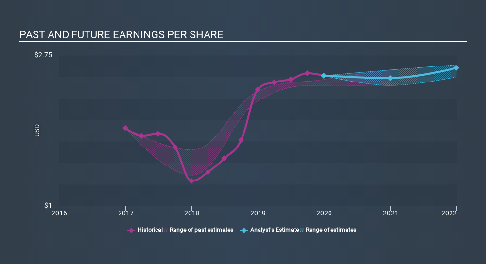 NasdaqCM:BMRC Past and Future Earnings, March 4th 2020
