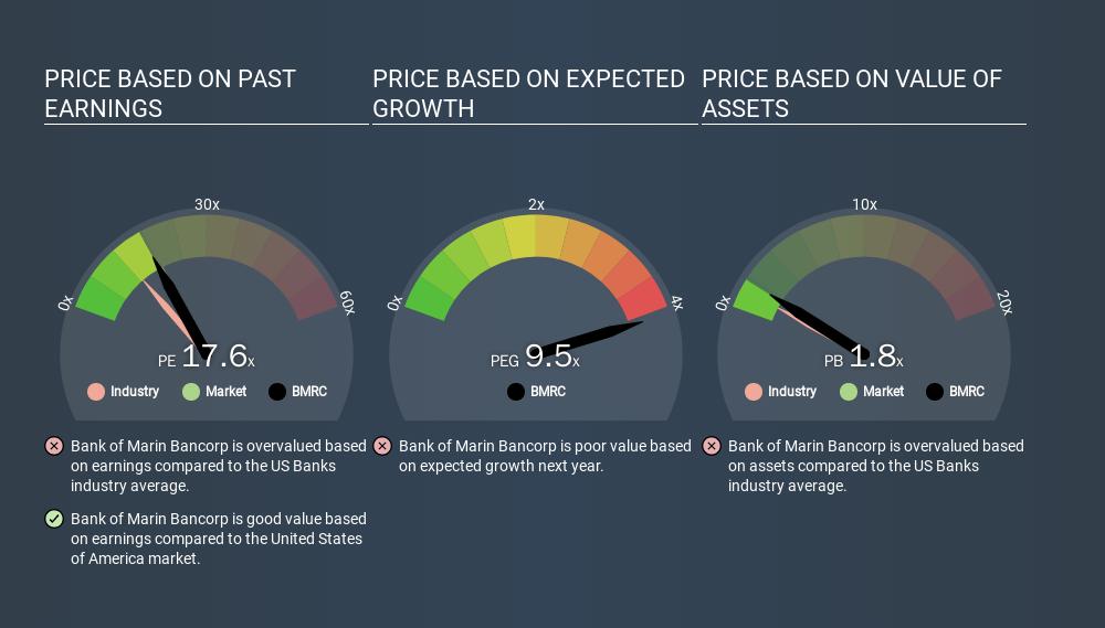 NasdaqCM:BMRC Price Estimation Relative to Market, February 18th 2020