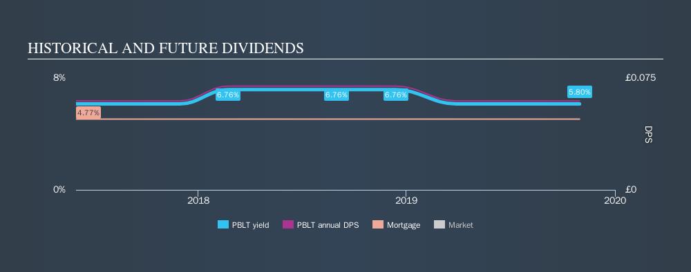 LSE:PBLT Historical Dividend Yield, October 31st 2019
