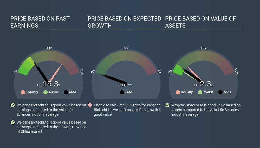 GTSM:6661 Price Estimation Relative to Market, February 6th 2020