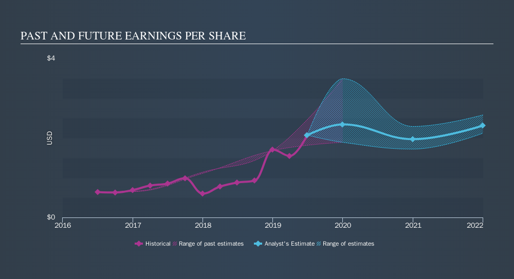 NasdaqGS:ENTG Past and Future Earnings, September 16th 2019