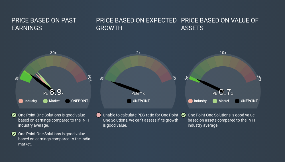 NSEI:ONEPOINT Price Estimation Relative to Market, February 20th 2020