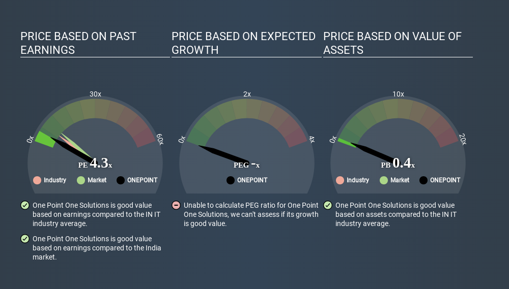 NSEI:ONEPOINT Price Estimation Relative to Market March 28th 2020