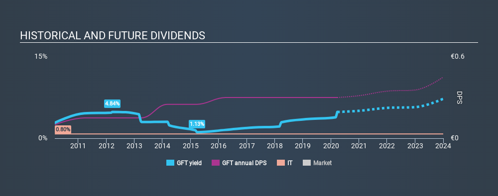 XTRA:GFT Historical Dividend Yield, March 24th 2020