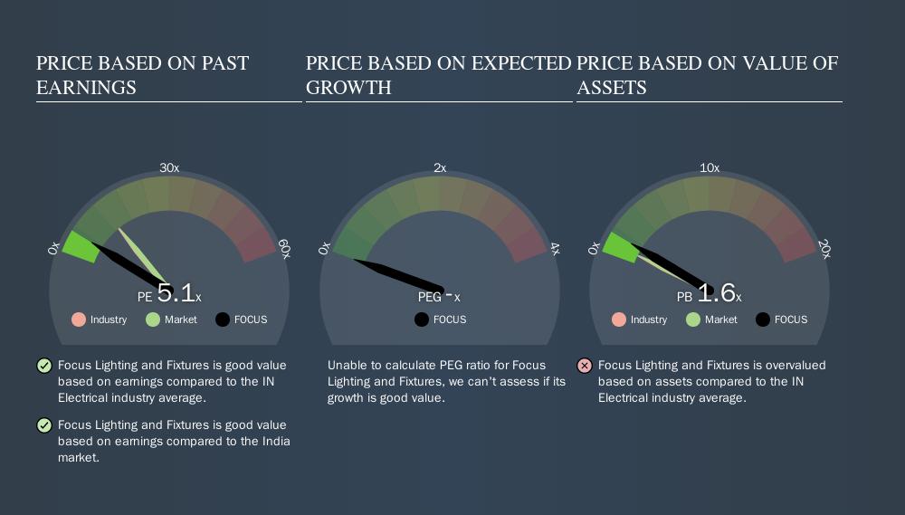 NSEI:FOCUS Price Estimation Relative to Market, November 9th 2019