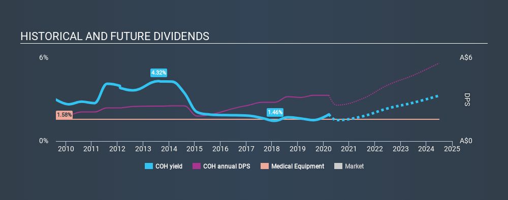 ASX:COH Historical Dividend Yield, March 19th 2020