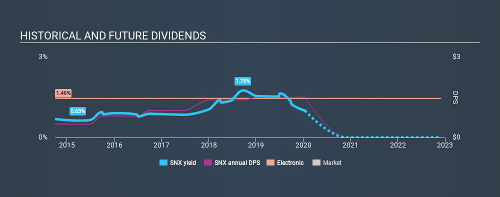 NYSE:SNX Historical Dividend Yield, January 14th 2020