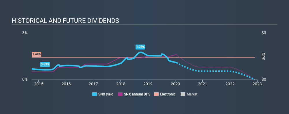 NYSE:SNX Historical Dividend Yield, January 18th 2020