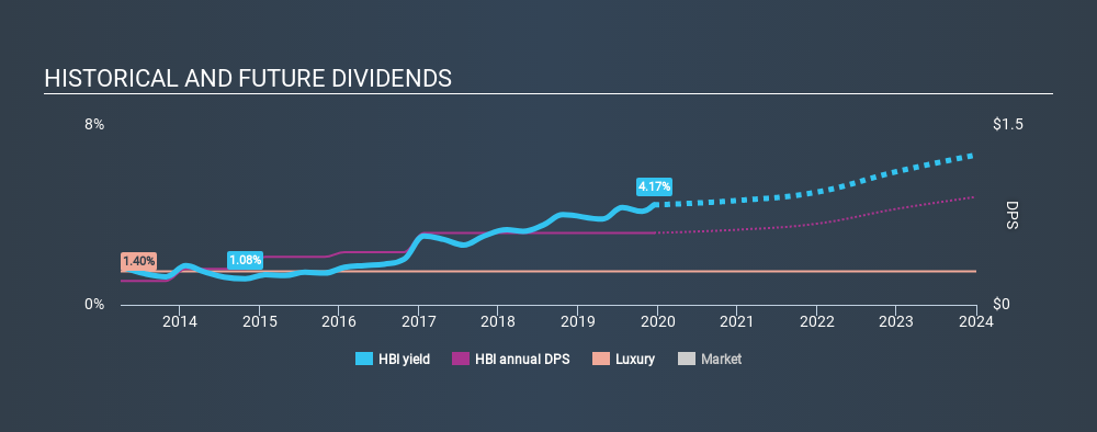 NYSE:HBI Historical Dividend Yield, December 14th 2019