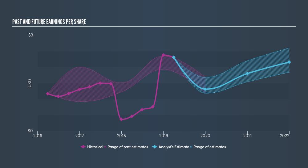 Is Activision Blizzard's (NASDAQ:ATVI) 112% Share Price