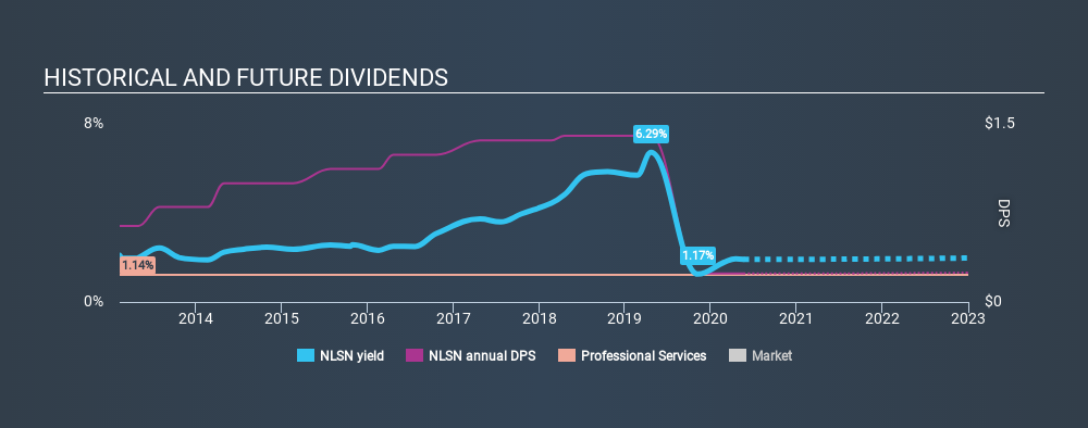 NYSE:NLSN Historical Dividend Yield May 20th 2020