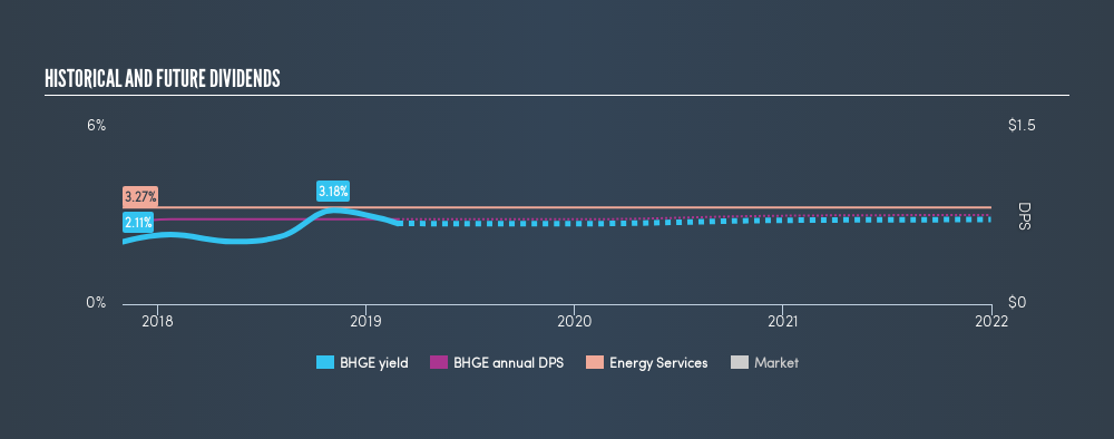 NYSE:BHGE Historical Dividend Yield, February 26th 2019