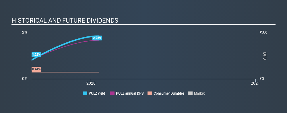 NSEI:PULZ Historical Dividend Yield, January 19th 2020