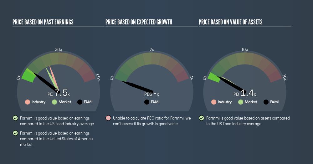 NasdaqCM:FAMI Price Estimation Relative to Market, April 26th 2019