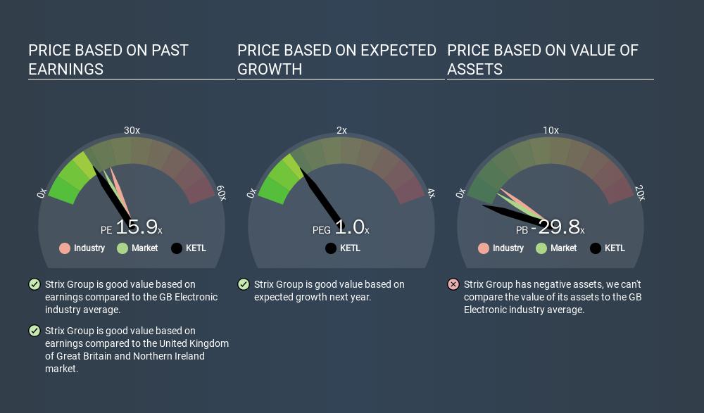 AIM:KETL Price Estimation Relative to Market, January 21st 2020